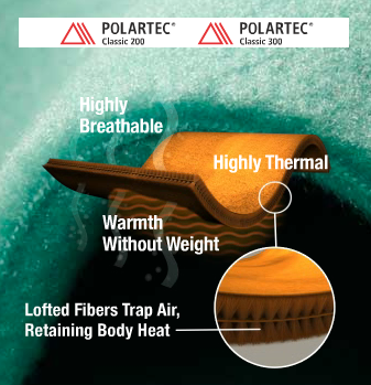 How Polartec Classic Fleece Works