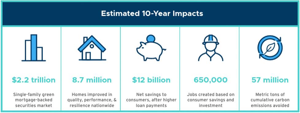 RMI ten year impacts graphic