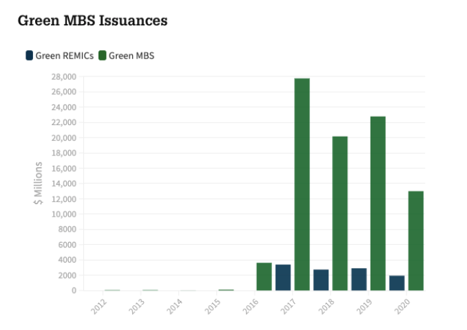 Green MBS Issuances